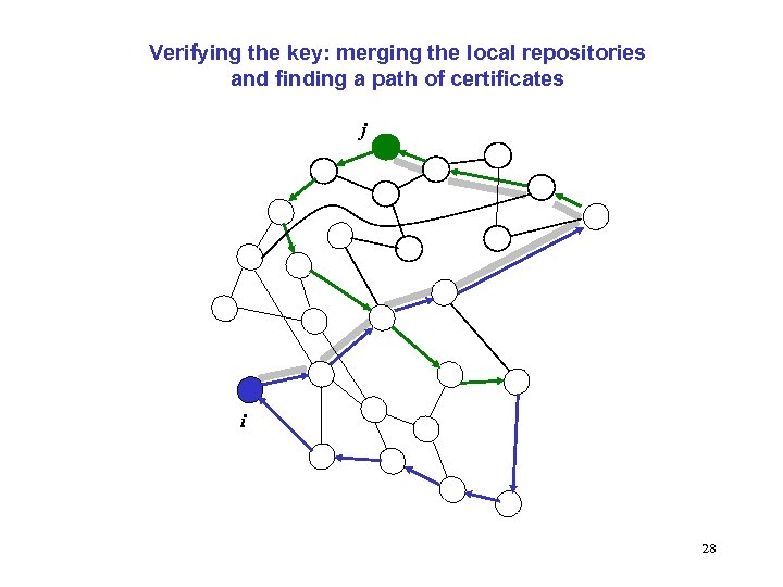 Verifying the key: merging the local repositories and finding a path of certificates j
