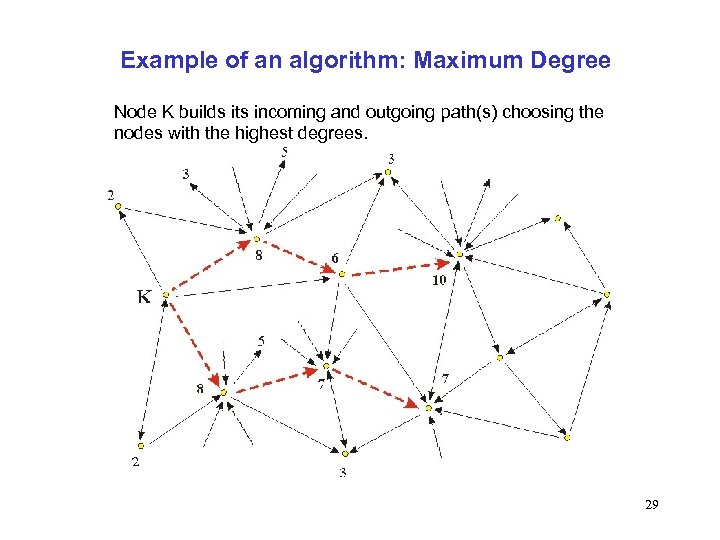 Example of an algorithm: Maximum Degree Node K builds its incoming and outgoing path(s)