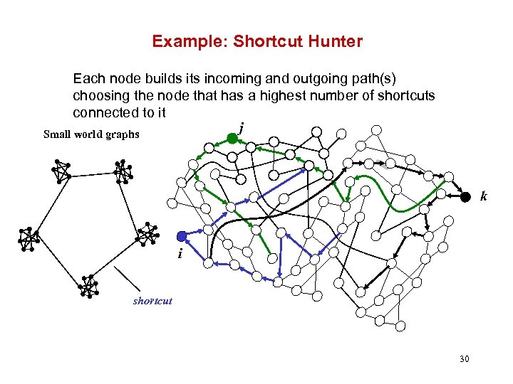 Example: Shortcut Hunter Each node builds its incoming and outgoing path(s) choosing the node