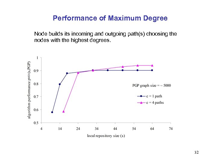 Performance of Maximum Degree Node builds its incoming and outgoing path(s) choosing the nodes