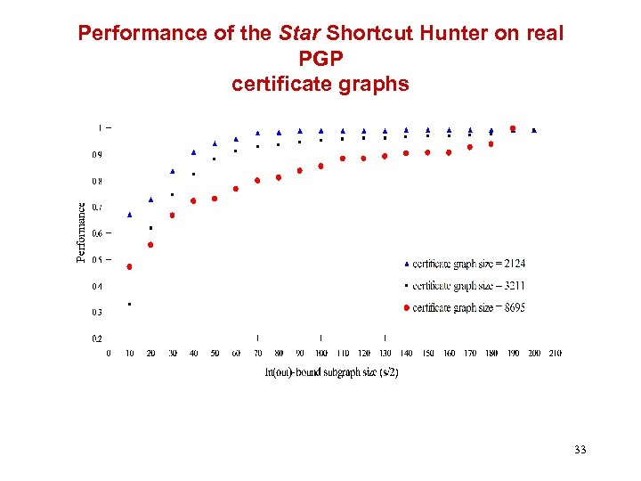 Performance of the Star Shortcut Hunter on real PGP certificate graphs 33