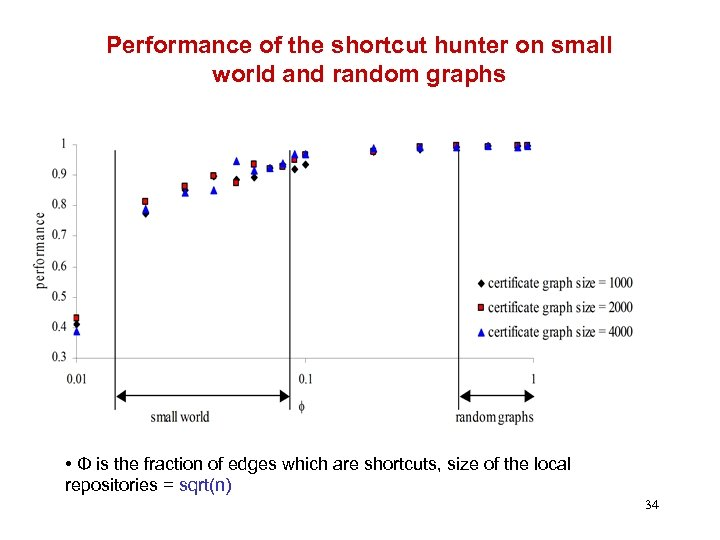 Performance of the shortcut hunter on small world and random graphs • Φ is