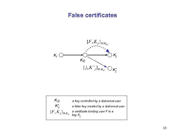 False certificates Ki KD Kj K'j KD K'j a key controlled by a dishonest