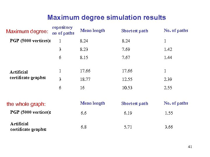 Maximum degree simulation results repository Maximum degree: no of paths 1 8. 24 1