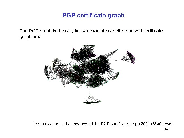 PGP certificate graph The PGP graph is the only known example of self-organized certificate