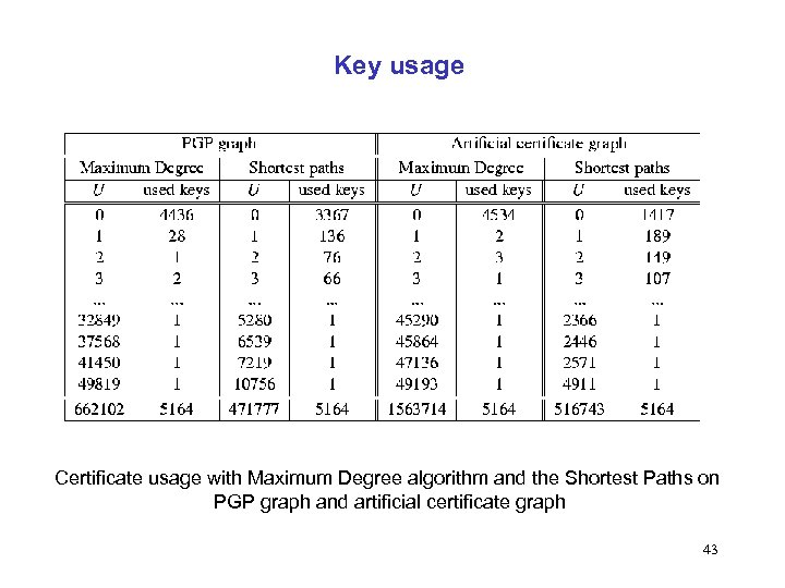 Key usage Certificate usage with Maximum Degree algorithm and the Shortest Paths on PGP