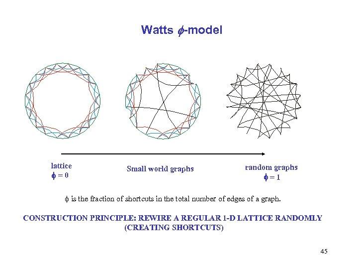 Watts f-model lattice f=0 Small world graphs random graphs f=1 f is the fraction
