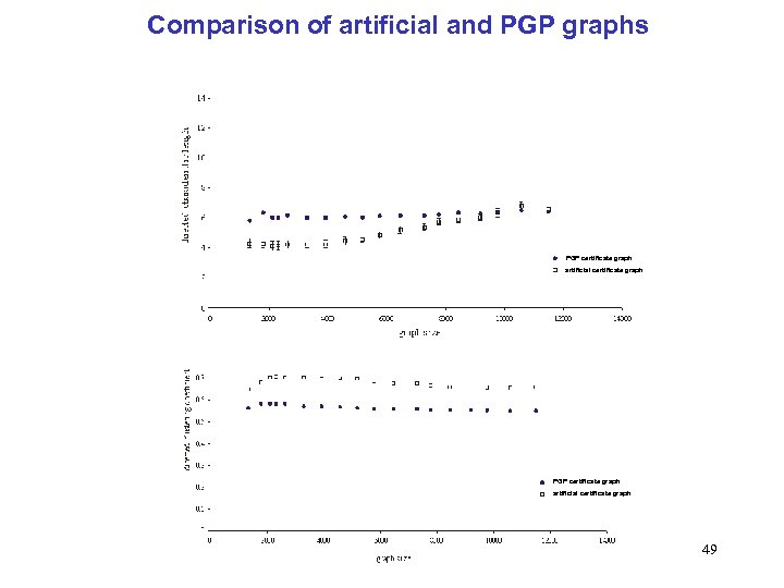 Comparison of artificial and PGP graphs PGP certificate graph artificial certificate graph 49
