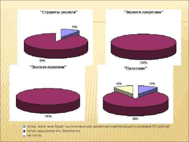 готов, если мне будет выплачиваться денежная компенсация в размере 50 рублей готов осуществлять бесплатно