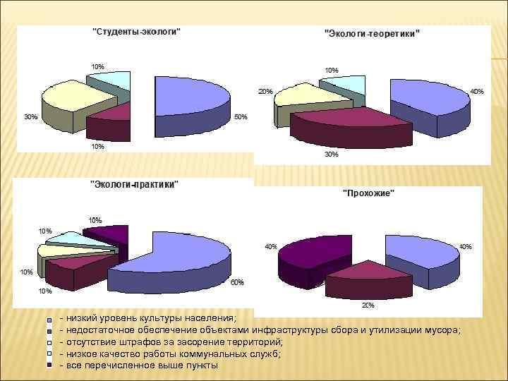 - низкий уровень культуры населения; - недостаточное обеспечение объектами инфраструктуры сбора и утилизации мусора;