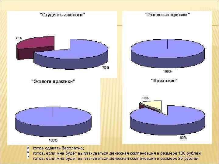 готов сдавать бесплатно; готов, если мне будет выплачиваться денежная компенсация в размере 100 рублей;