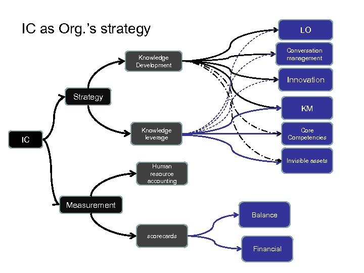 IC as Org. 's strategy LO Conversation management Knowledge Development Innovation Strategy KM Knowledge
