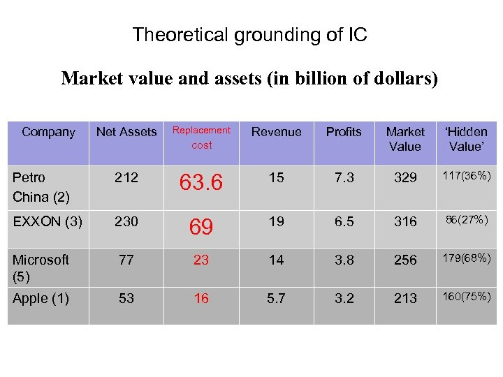 Theoretical grounding of IC Market value and assets (in billion of dollars) Company Net