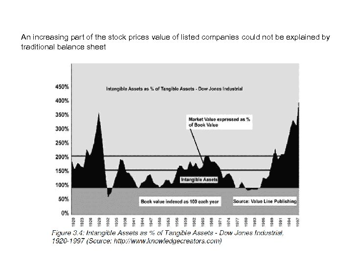 An increasing part of the stock prices value of listed companies could not be