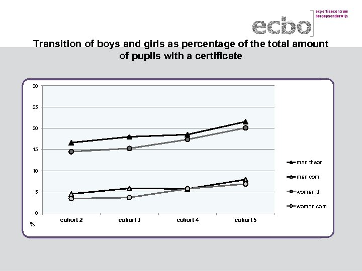 Transition of boys and girls as percentage of the total amount of pupils with