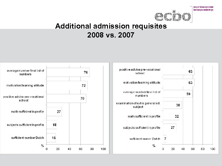 Additional admission requisites 2008 vs. 2007