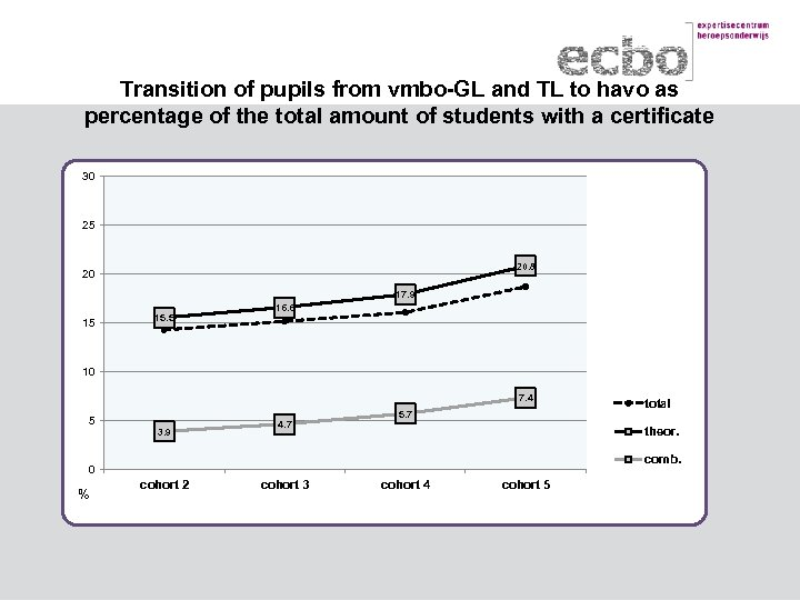 Transition of pupils from vmbo-GL and TL to havo as percentage of the total