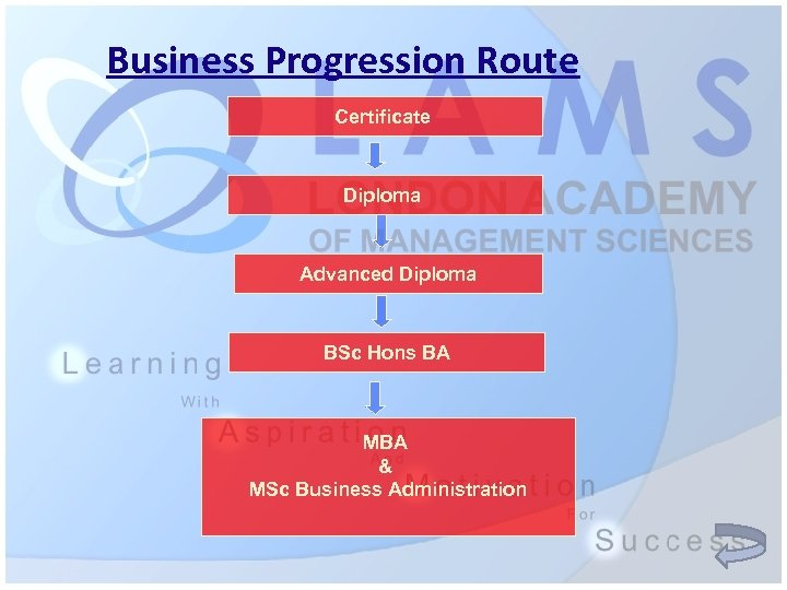 Business Progression Route Certificate Diploma Advanced Diploma BSc Hons BA MBA & MSc Business