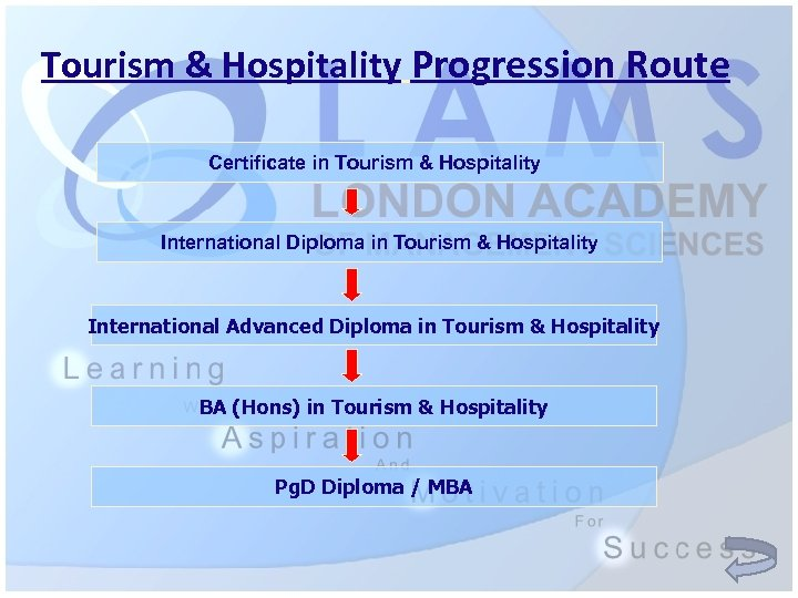 Tourism & Hospitality Progression Route Certificate in Tourism & Hospitality International Diploma in Tourism