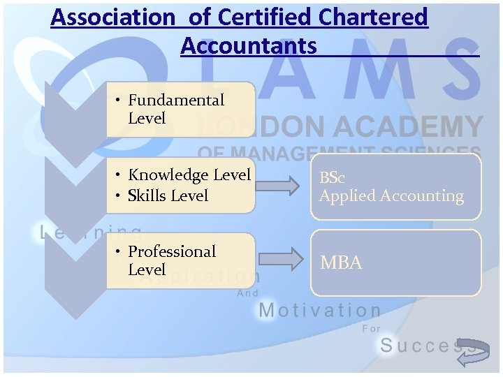 Association of Certified Chartered Accountants • Fundamental Level • Knowledge Level • Skills Level