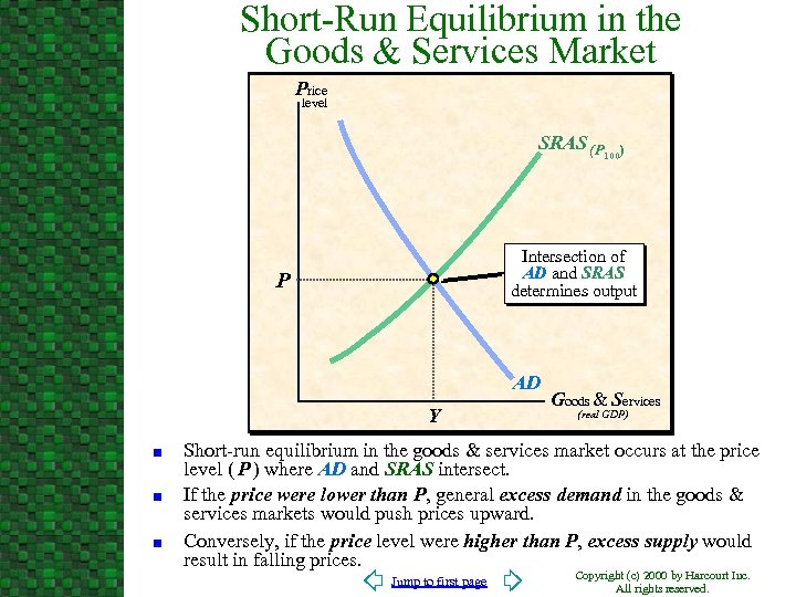 Short-Run Equilibrium in the Goods & Services Market Price level SRAS (P Intersection of