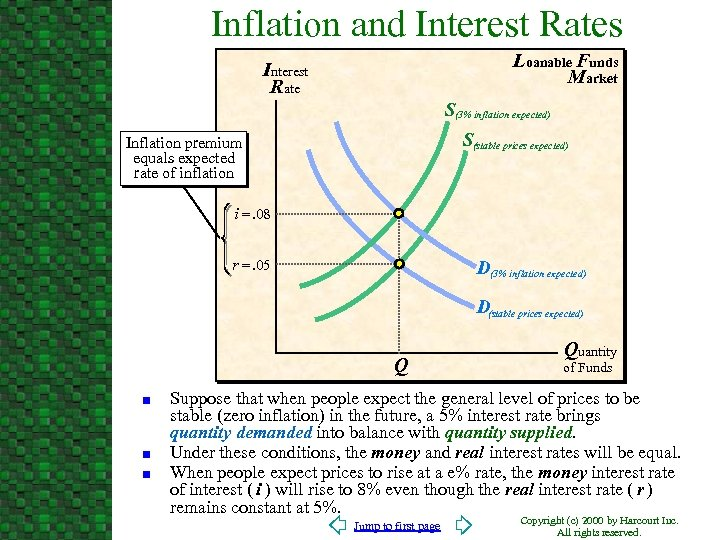 Inflation and Interest Rates Loanable Funds Market Interest Rate S(3% inflation expected) S(stable prices