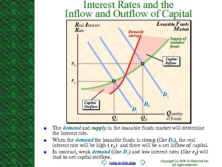 Interest Rates and the Inflow and Outflow of Capital Real Interest Rate Loanable Funds