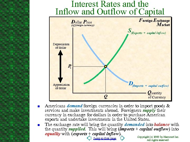 Interest Rates and the Inflow and Outflow of Capital Foreign Exchange Market Dollar Price