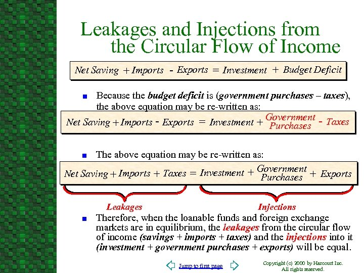Leakages and Injections from the Circular Flow of Income Net Saving + Imports -