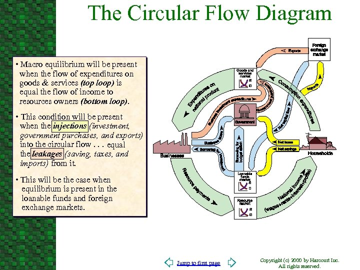The Circular Flow Diagram • Macro equilibrium will be present when the flow of