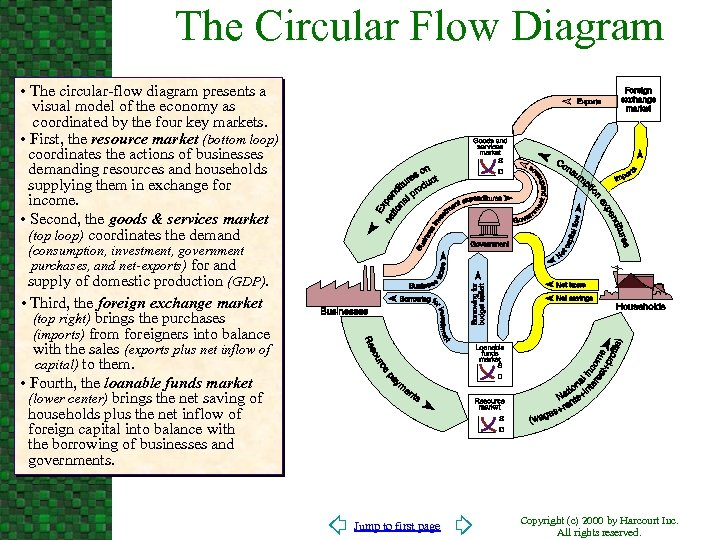 The Circular Flow Diagram • The circular-flow diagram presents a visual model of the
