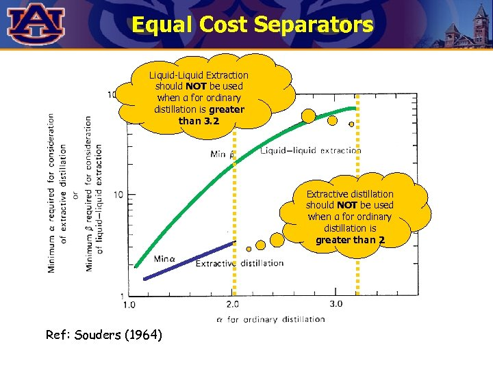 Equal Cost Separators Liquid-Liquid Extraction should NOT be used when α for ordinary distillation