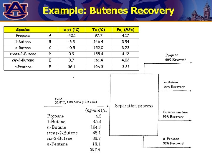 Example: Butenes Recovery