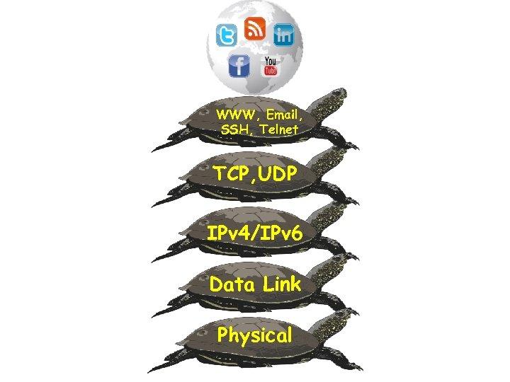 WWW, Email, SSH, Telnet TCP, UDP IPv 4/IPv 6 Data Link Physical