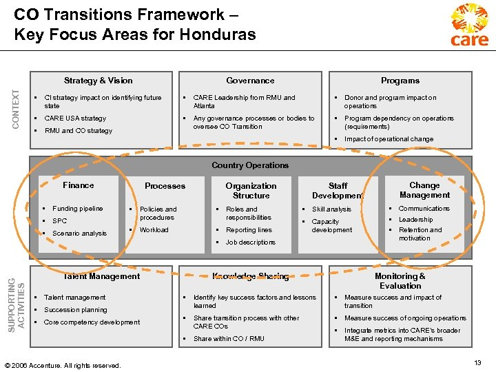 CO Transitions Framework – Key Focus Areas for Honduras CONTEXT Strategy & Vision Governance