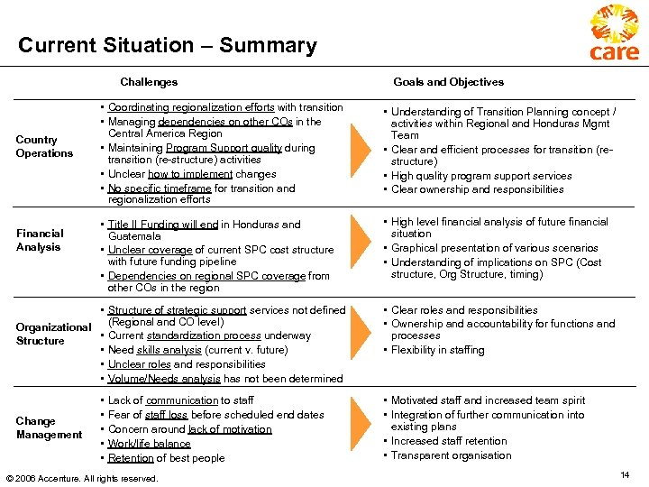 Current Situation – Summary Challenges Country Operations Financial Analysis • Coordinating regionalization efforts with