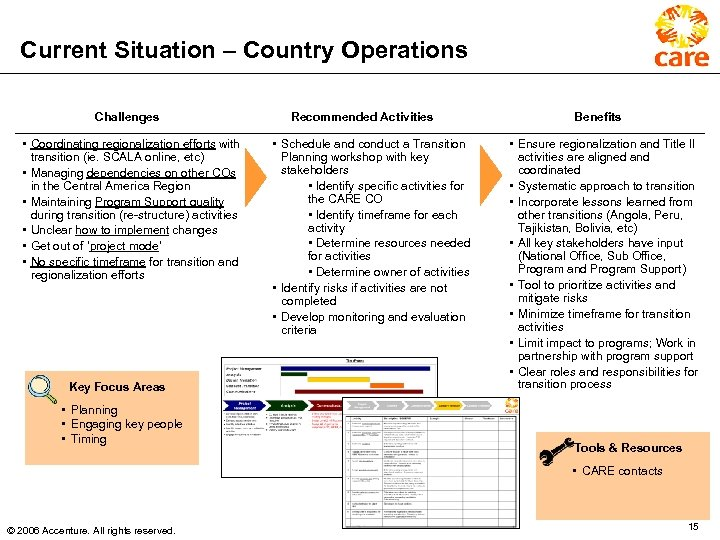 Current Situation – Country Operations Challenges • Coordinating regionalization efforts with transition (ie. SCALA