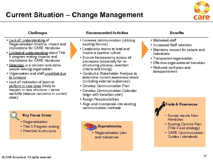 Current Situation – Change Management Challenges • Lack of understanding of Regionalisation timeline, impact