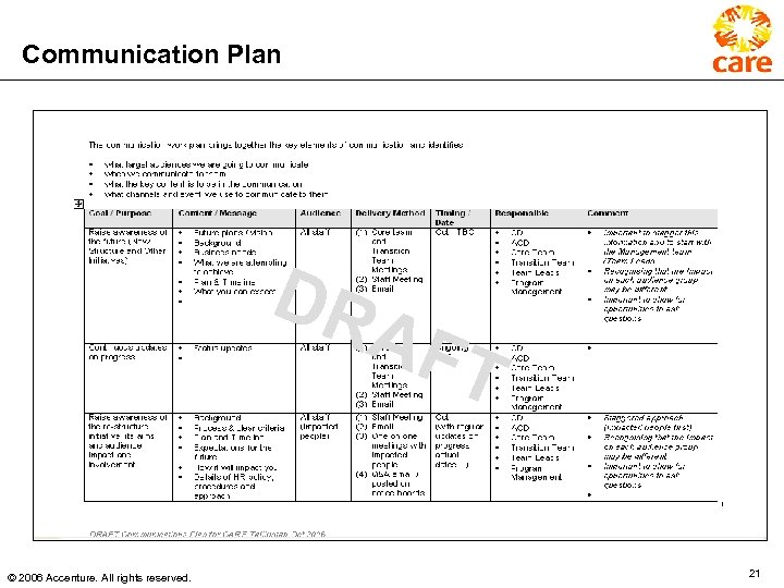 Communication Plan DR AF T © 2006 Accenture. All rights reserved. 21