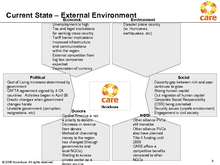 Current State – External Environment Economic Environment • Unemployment is high • Tax and
