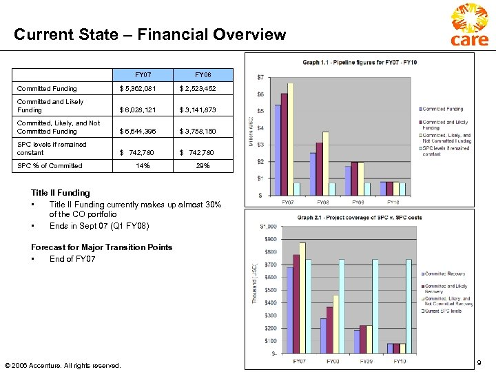Current State – Financial Overview FY 07 FY 08 Committed Funding $ 5, 362,