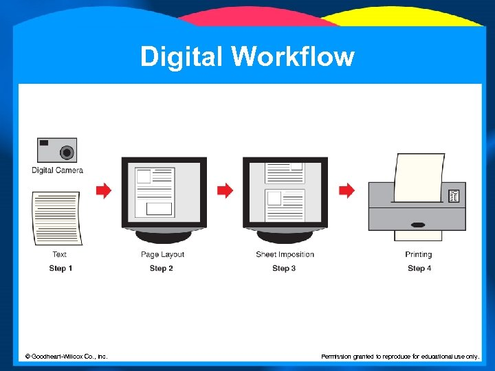 Digital Workflow © Goodheart-Willcox Co. , Inc. Permission granted to reproduce for educational use