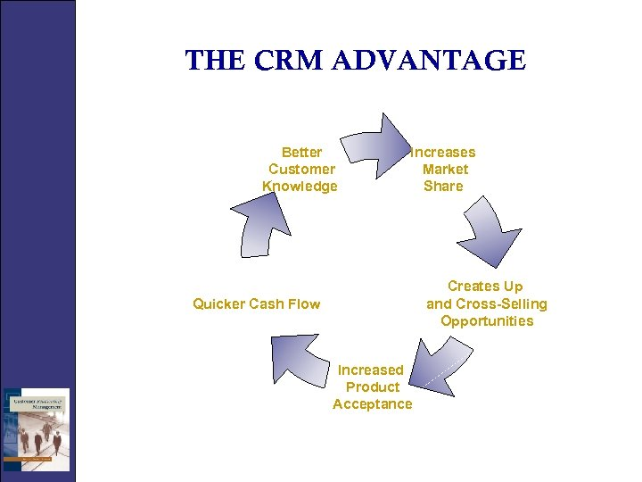 THE CRM ADVANTAGE Better Customer Knowledge Increases Market Share Creates Up and Cross-Selling Opportunities