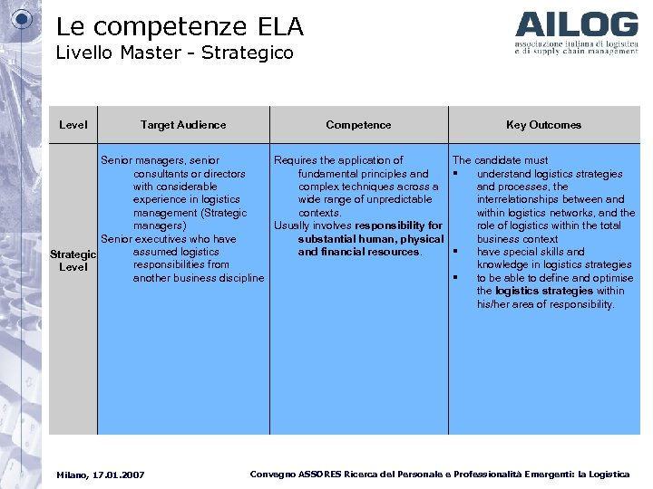 Le competenze ELA Livello Master - Strategico Level Target Audience Competence Senior managers, senior