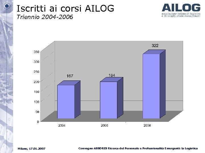 Iscritti ai corsi AILOG Triennio 2004 -2006 Milano, 17. 01. 2007 Convegno ASSORES Ricerca