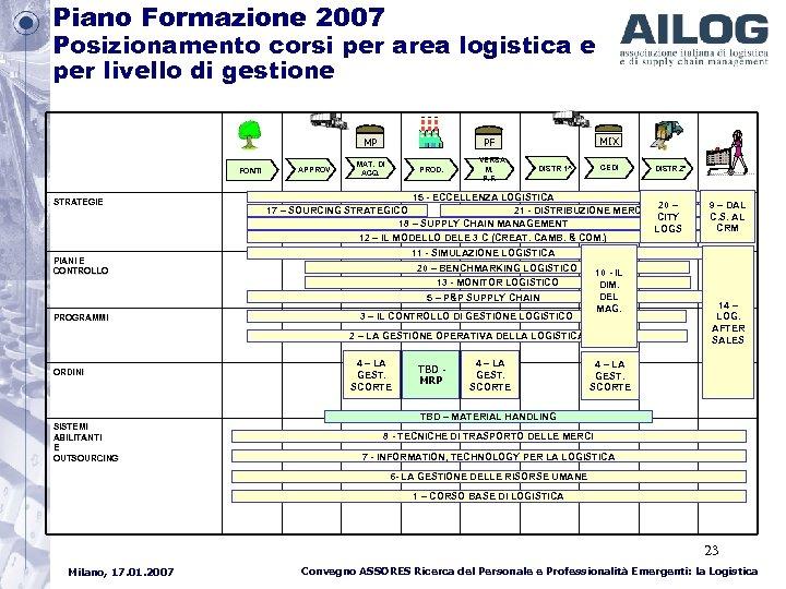 Piano Formazione 2007 Posizionamento corsi per area logistica e per livello di gestione MP