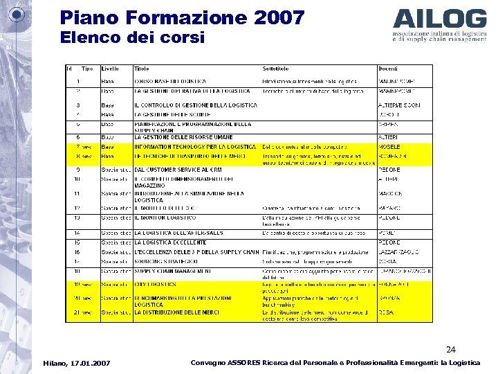 Piano Formazione 2007 Elenco dei corsi 24 Milano, 17. 01. 2007 Convegno ASSORES Ricerca