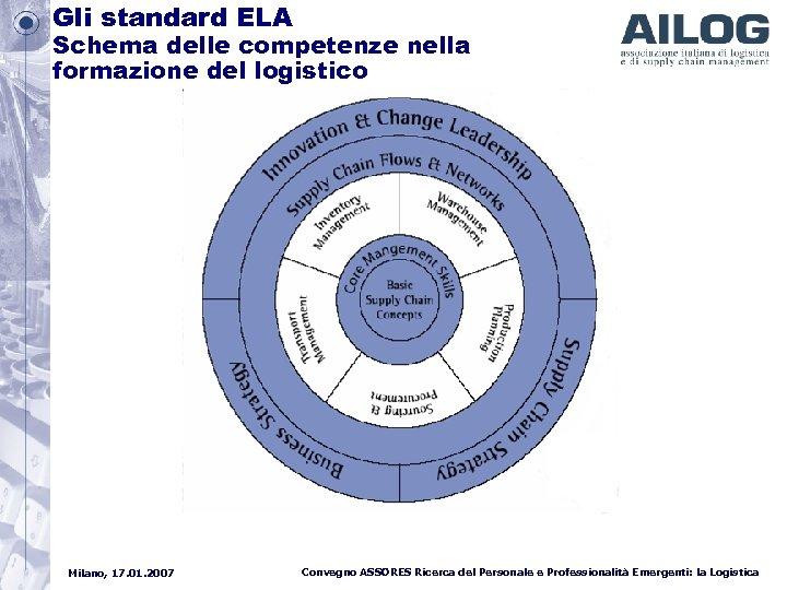 Gli standard ELA Schema delle competenze nella formazione del logistico Milano, 17. 01. 2007