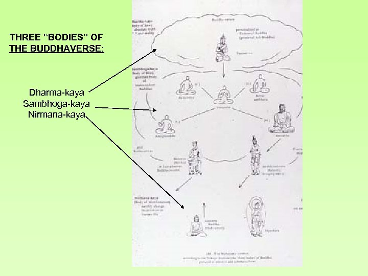 "THREE ""BODIES"" OF THE BUDDHAVERSE: Dharma-kaya Sambhoga-kaya Nirmana-kaya"