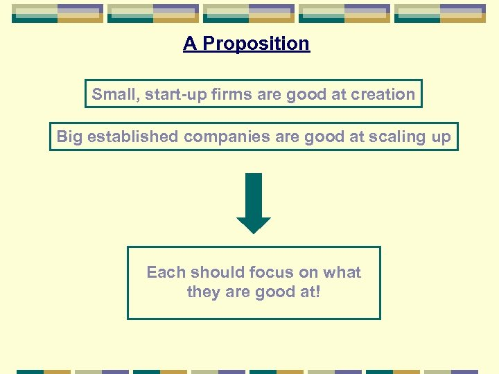 A Proposition Small, start-up firms are good at creation Big established companies are good